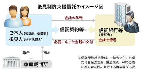 後見制度支援信託のイメージ図